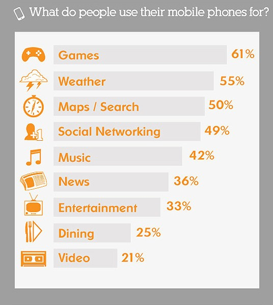 2011 mobile statistics