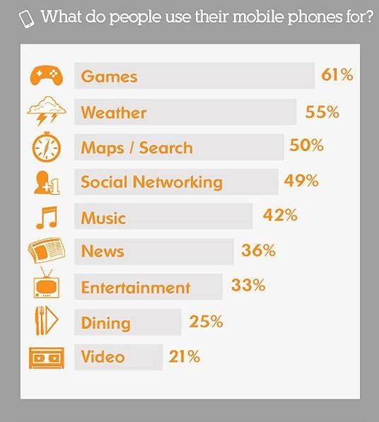 2011 mobile statistics