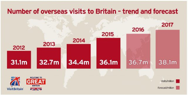 UK tourism facts and figures