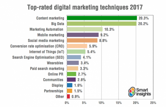 Smart Insights Digital Trends