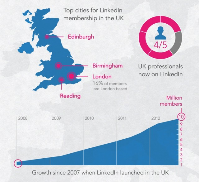 LinkedIn in the UK 10m