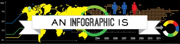 What is an Infographic